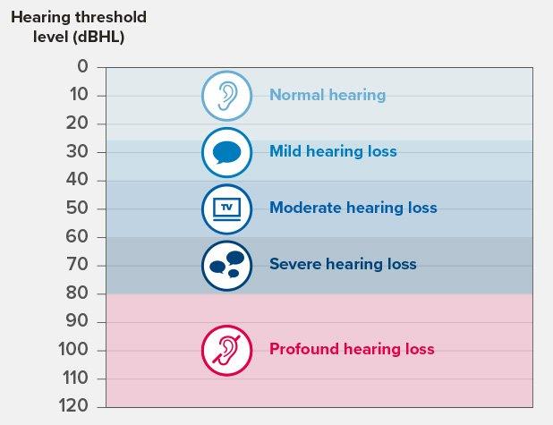hearing-loss-graph
