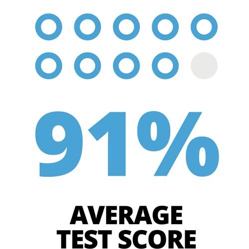 gsi-advance-test-score-infographic