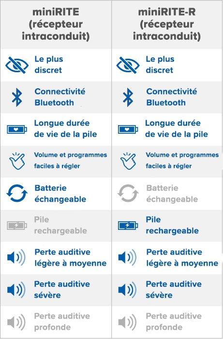 miniRITE and miniRITE-R features
